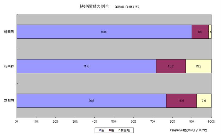 昭和30年代精華町の耕地割合